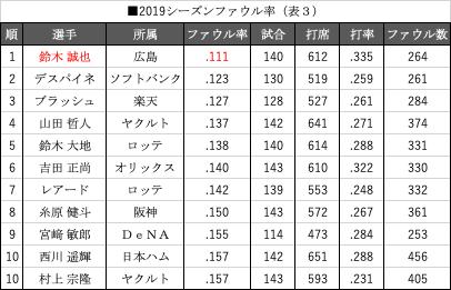 表3 2019シーズンファウル率