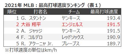最高打席ランキング(表1)
