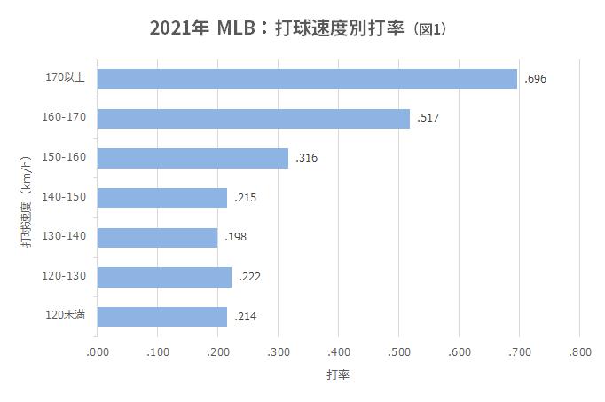 2021年MLB:打球速度別打率(図1)